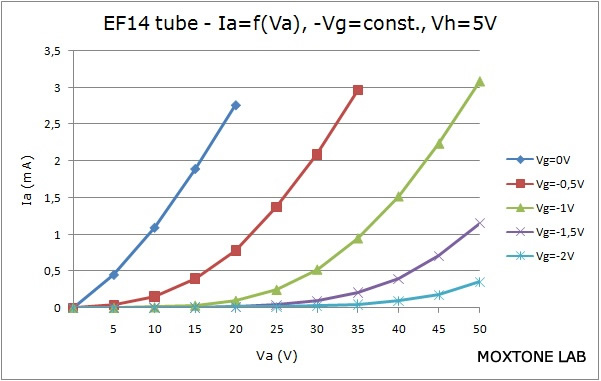 EF14 output characteristic